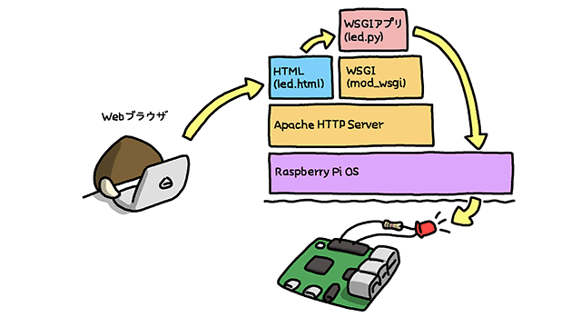 easy-iot-with-raspberry-pi-and-sensor-01-thumbnail