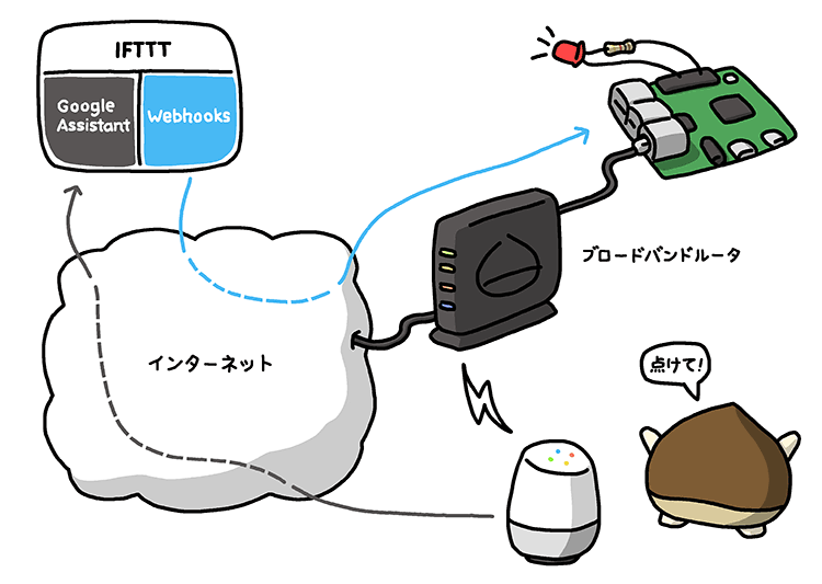 easy-iot-with-raspberry-pi-and-sensor-02-01