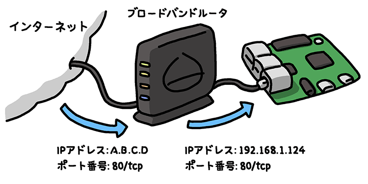 easy-iot-with-raspberry-pi-and-sensor-02-02