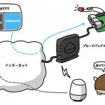 ラズパイとセンサで楽しむお手軽IoT<br><br><span>第2回:Webサービスでデバイスを操作する</span>