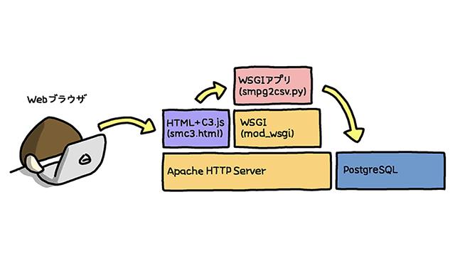 easy-iot-with-raspberry-pi-and-sensor-04-thumbnail