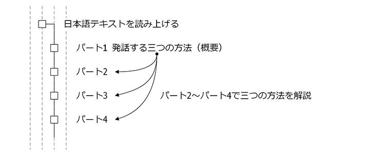 control-device-with-raspberrypi-01-02
