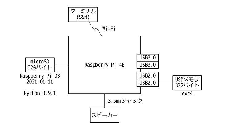control-device-with-raspberrypi-01-03