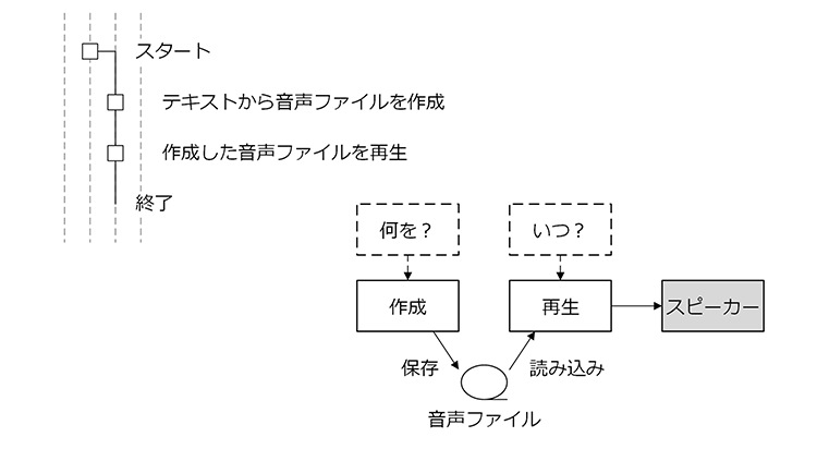 control-device-with-raspberrypi-01-05