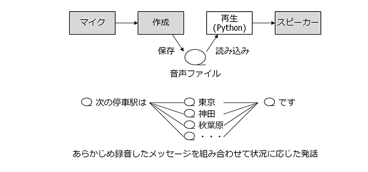 control-device-with-raspberrypi-01-06