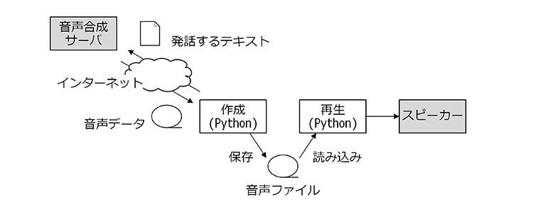 control-device-with-raspberrypi-01-07
