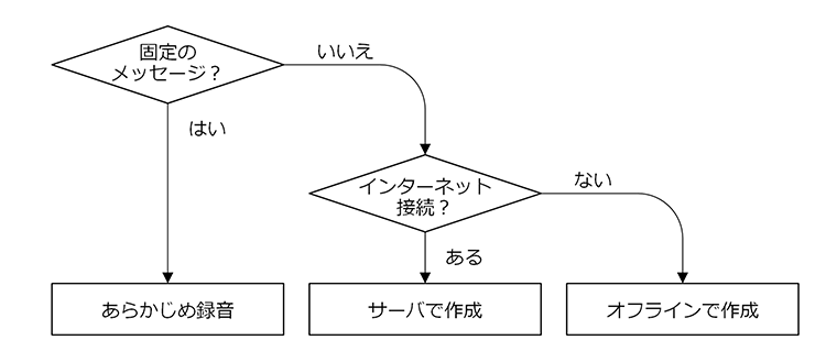 control-device-with-raspberrypi-01-09